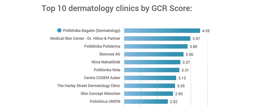 Bagatin_Leading Dermatology Clinic in Europe